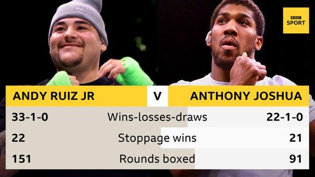 Just in: Andy Ruiz vs Anthony Joshua – See predictions.